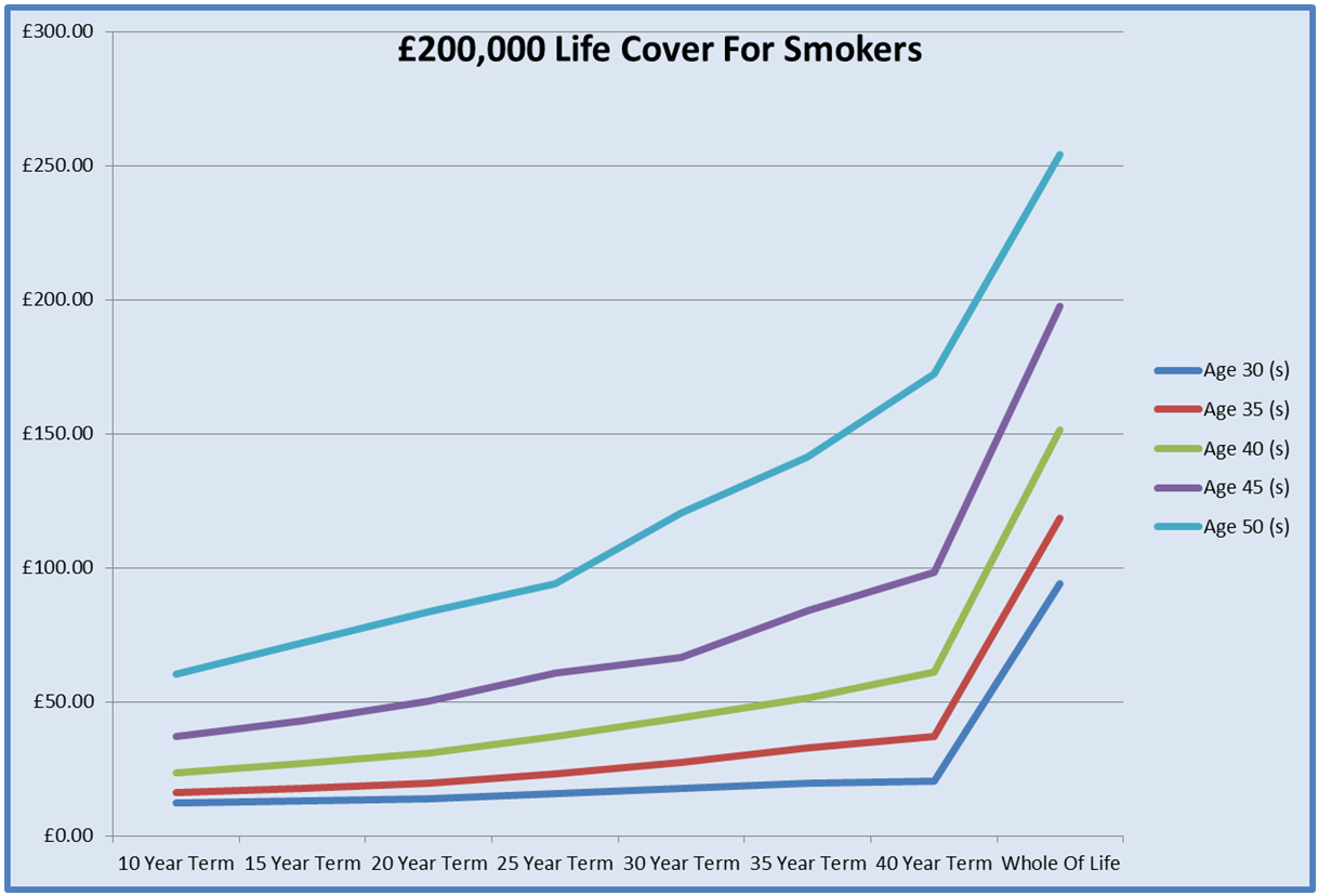 Graph For Cheap Life Cover For £200,000